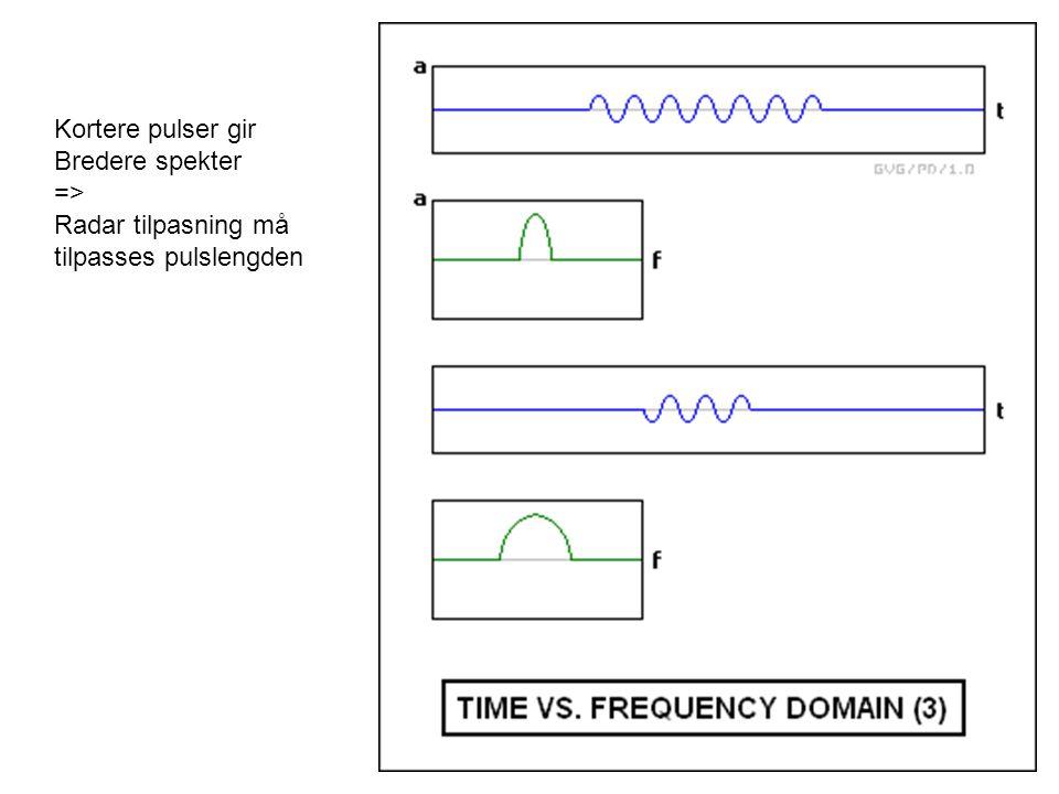 Kortere pulser gir Bredere spekter => Radar tilpasning må tilpasses pulslengden