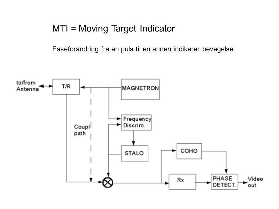 MTI = Moving Target Indicator