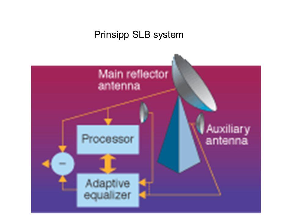 Prinsipp SLB system