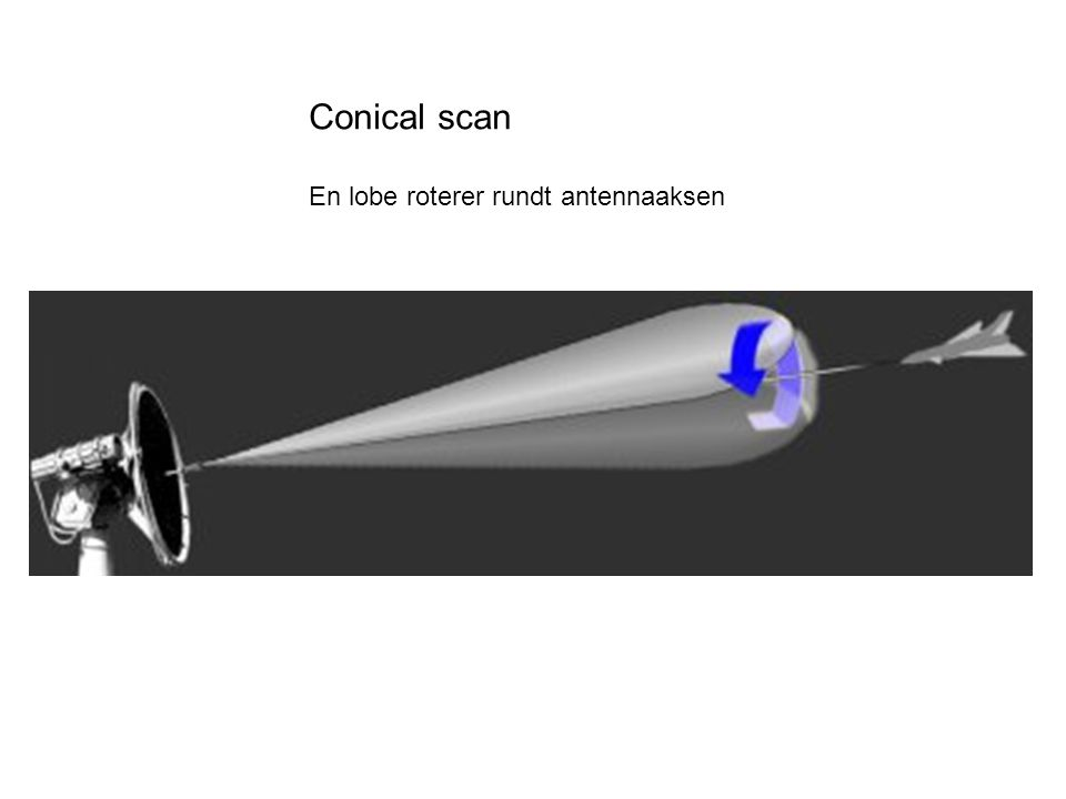 Conical scan En lobe roterer rundt antennaaksen
