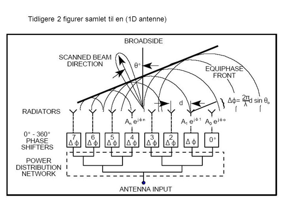 Tidligere 2 figurer samlet til en (1D antenne)