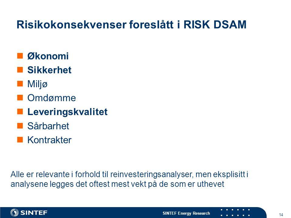 Risikokonsekvenser foreslått i RISK DSAM