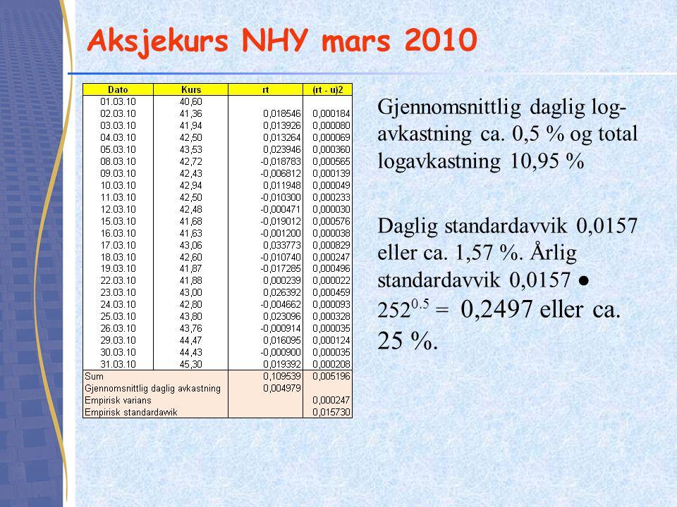 Aksjekurs NHY mars 2010 Gjennomsnittlig daglig log-avkastning ca. 0,5 % og total logavkastning 10,95 %