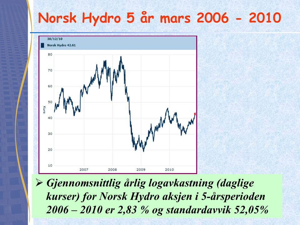 Norsk Hydro 5 år mars 2006 - 2010