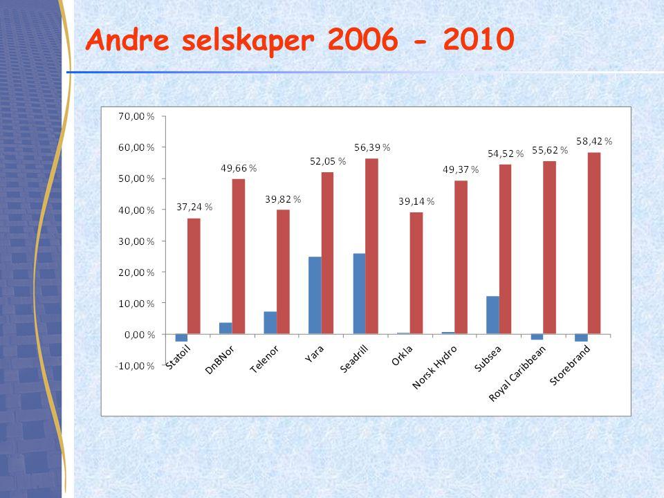 Andre selskaper 2006 - 2010