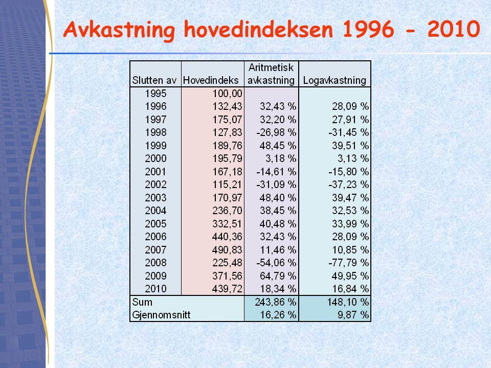 Avkastning hovedindeksen 1996 - 2010