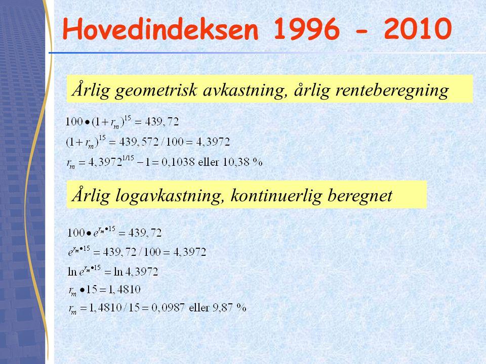 Hovedindeksen 1996 - 2010 Årlig geometrisk avkastning, årlig renteberegning.