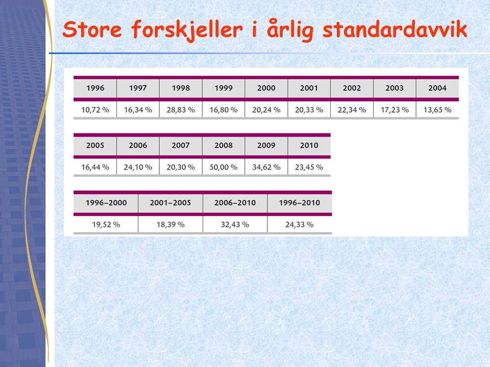 Store forskjeller i årlig standardavvik