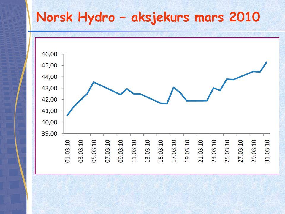 Norsk Hydro – aksjekurs mars 2010