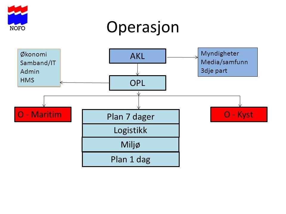 Operasjon AKL OPL O - Maritim O - Kyst Plan 7 dager Logistikk Miljø