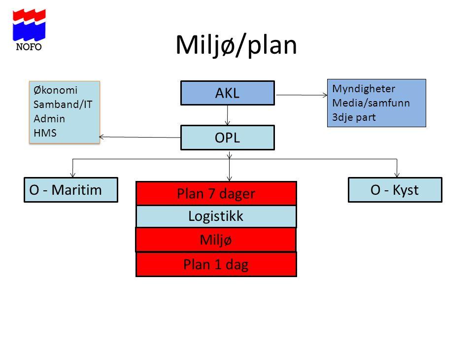 Miljø/plan AKL OPL O - Maritim O - Kyst Plan 7 dager Logistikk Miljø