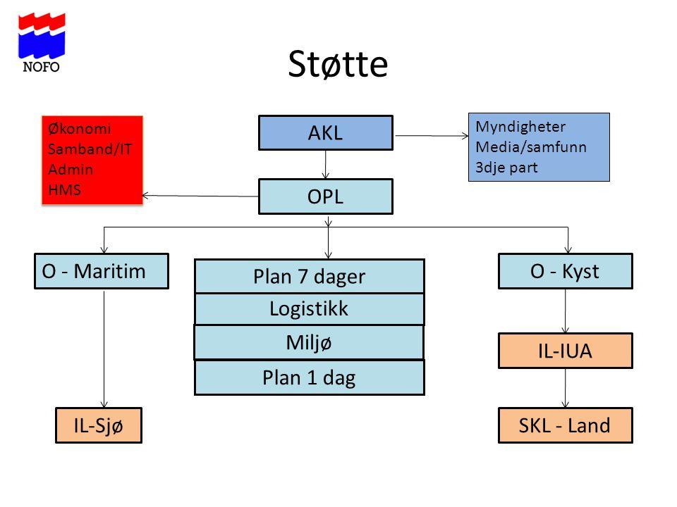 Støtte AKL OPL O - Maritim O - Kyst Plan 7 dager Logistikk Miljø