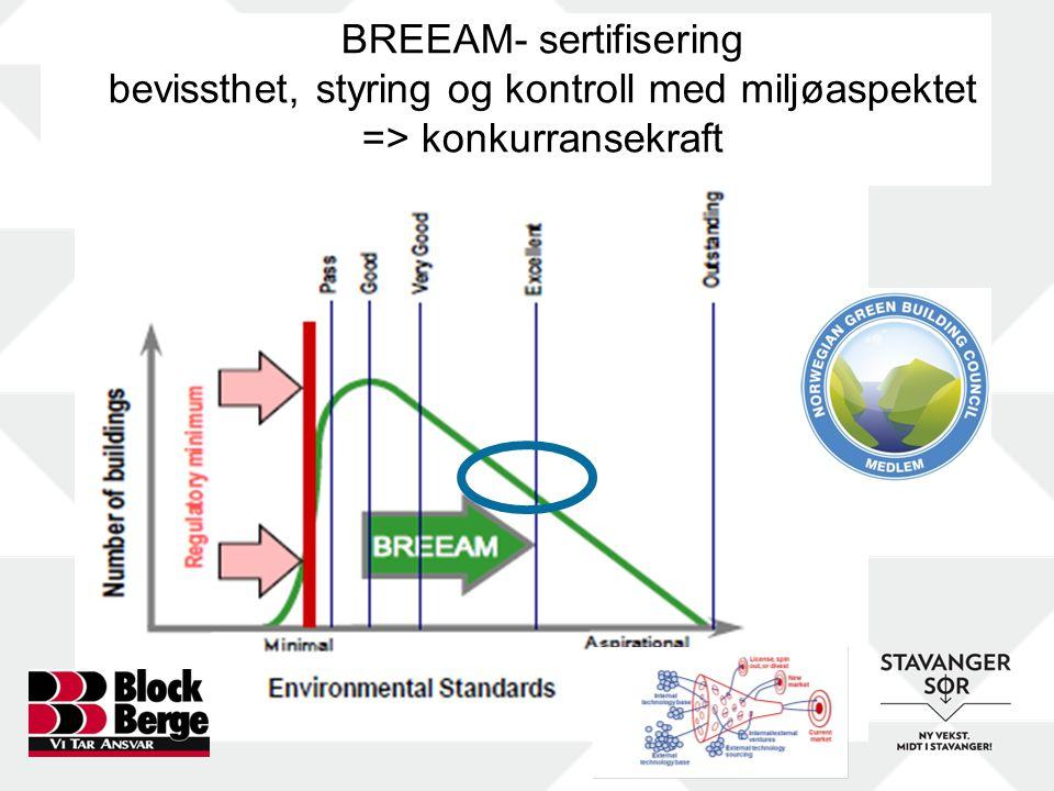 BREEAM- sertifisering bevissthet, styring og kontroll med miljøaspektet => konkurransekraft