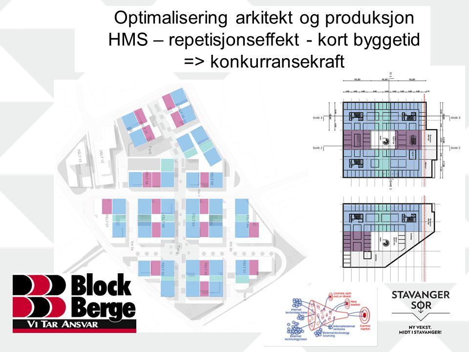 Optimalisering arkitekt og produksjon HMS – repetisjonseffekt - kort byggetid => konkurransekraft