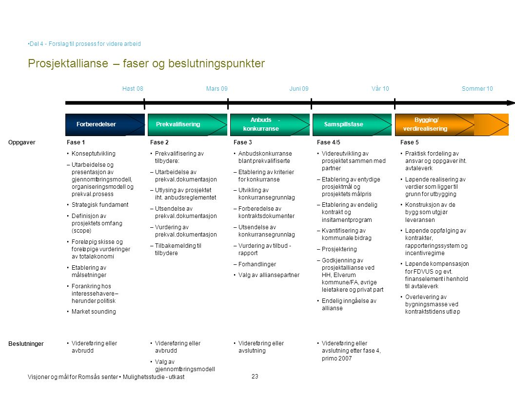 Prosjektallianse – faser og beslutningspunkter