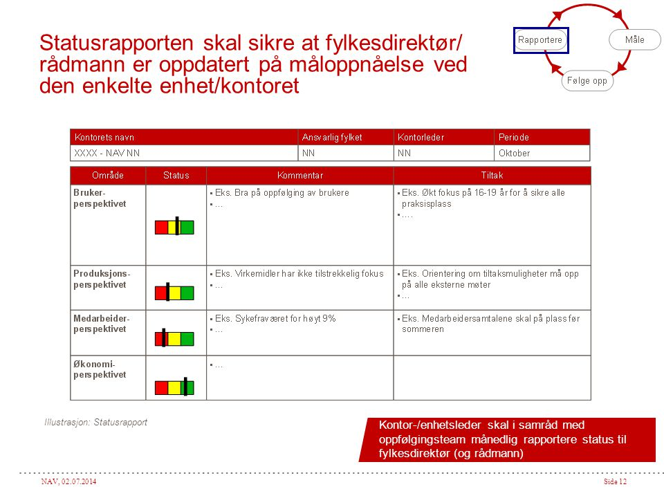 Statusrapporten skal sikre at fylkesdirektør/ rådmann er oppdatert på måloppnåelse ved den enkelte enhet/kontoret