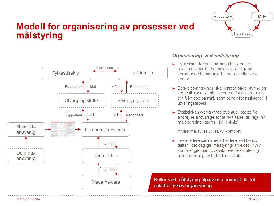 Modell for organisering av prosesser ved målstyring