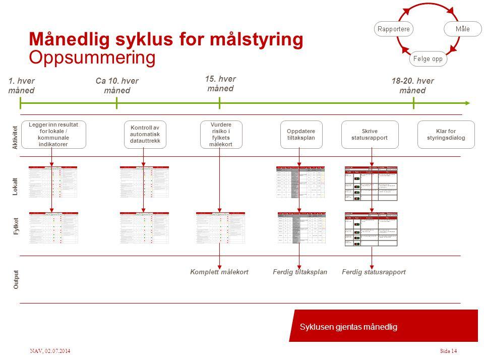 Månedlig syklus for målstyring Oppsummering