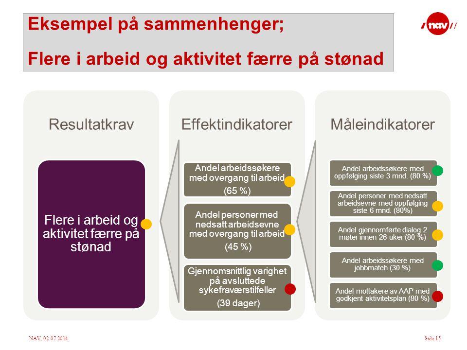 Eksempel på sammenhenger; Flere i arbeid og aktivitet færre på stønad