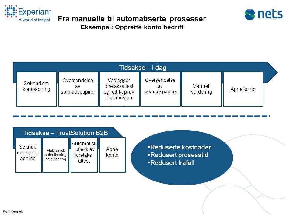 TrustSolution B2B Forenkle prosesser Identifikasjon Redusere svindel
