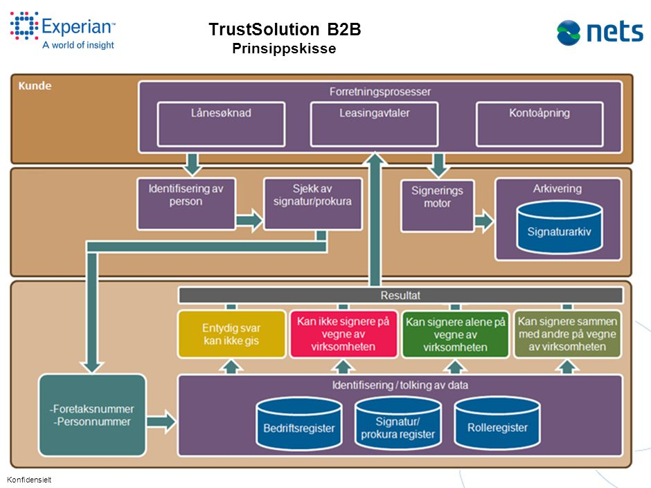 TustSolution B2B ordner det: