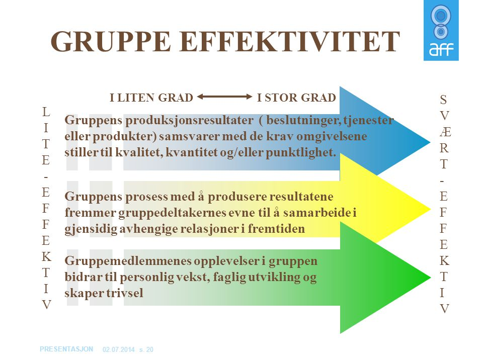 GRUPPE EFFEKTIVITET SVÆRT-EFFEKTIV LITE- EFFEKTIV