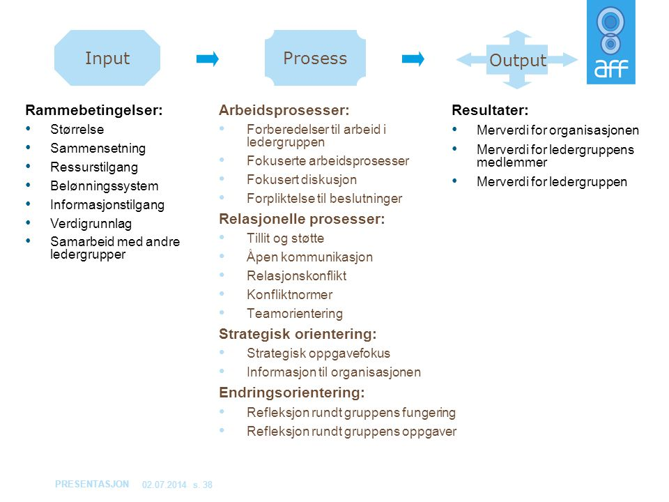Input Prosess Output Rammebetingelser: Arbeidsprosesser: