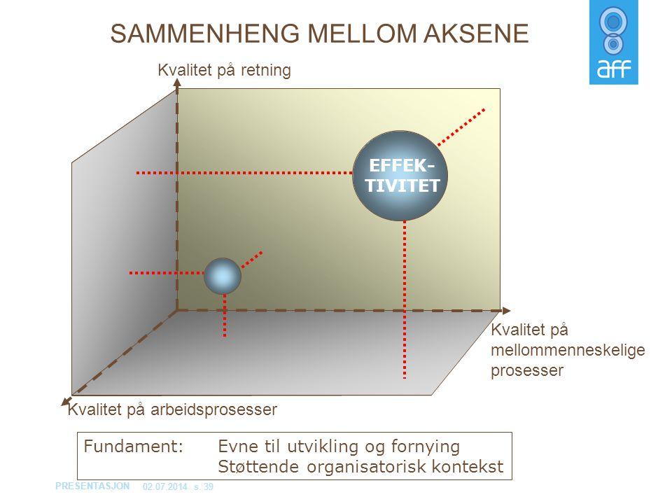 SAMMENHENG MELLOM AKSENE