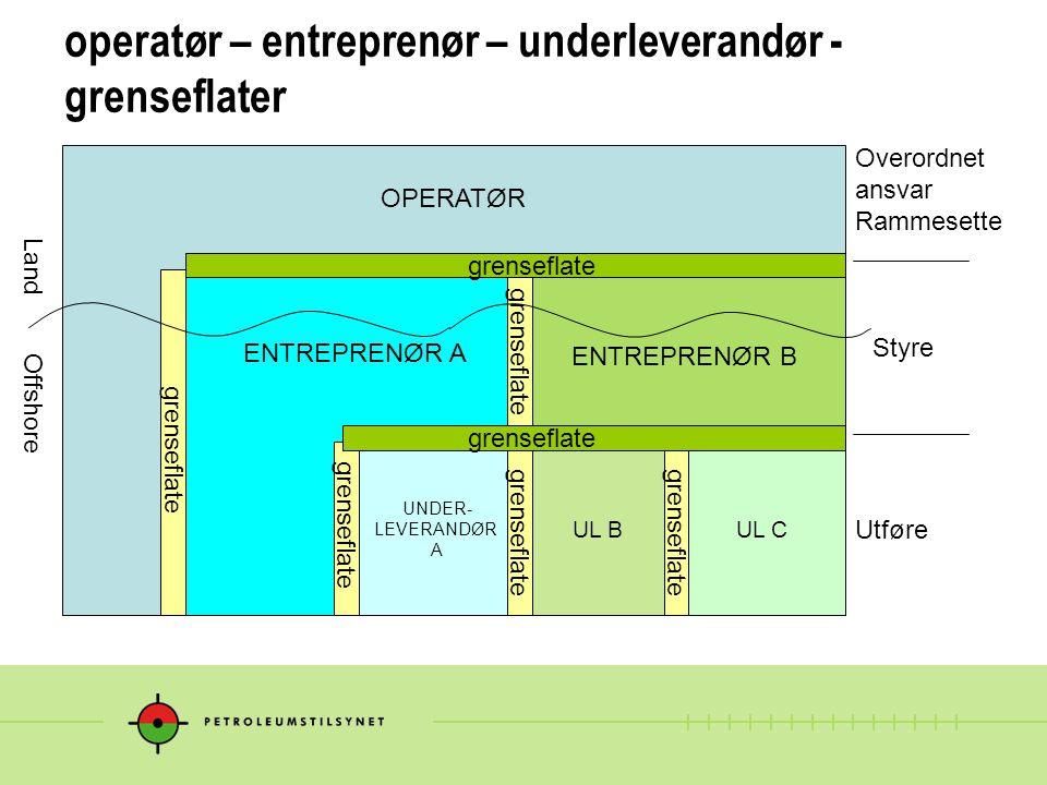 operatør – entreprenør – underleverandør - grenseflater