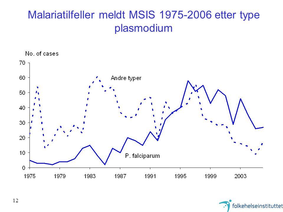 Malariatilfeller meldt MSIS 1975-2006 etter type plasmodium