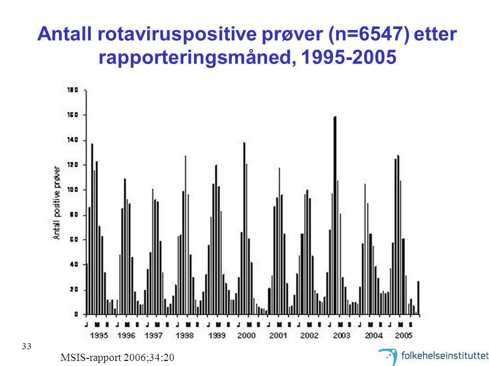 Antall rotaviruspositive prøver (n=6547) etter rapporteringsmåned, 1995-2005
