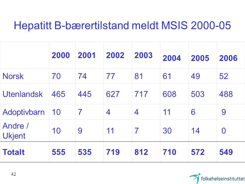Hepatitt B-bærertilstand meldt MSIS 2000-05