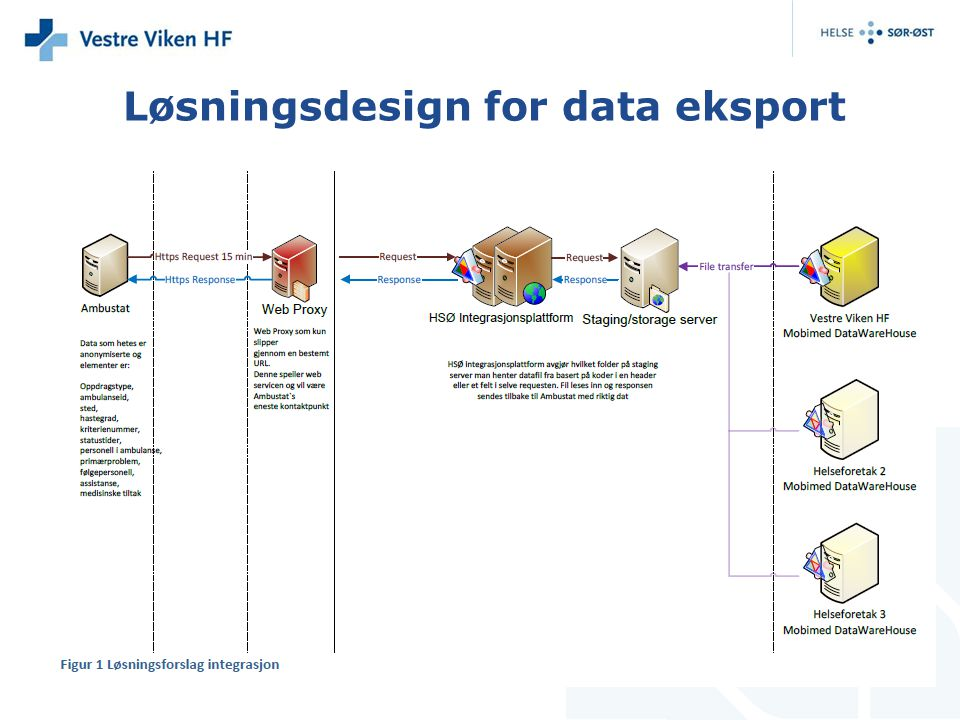 Løsningsdesign for data eksport