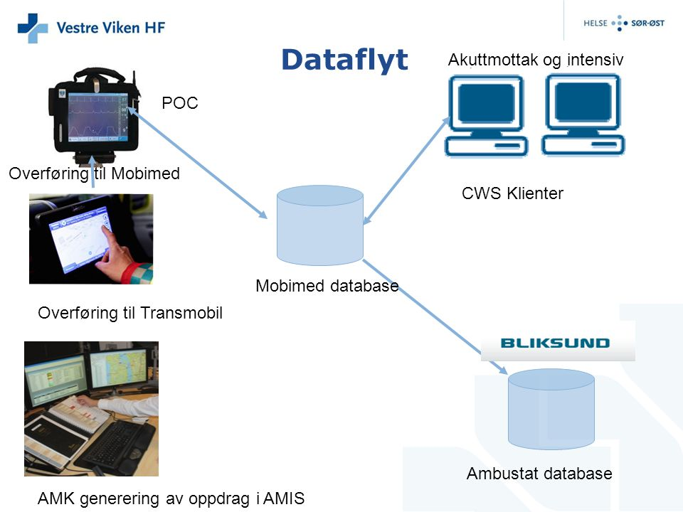 Dataflyt Akuttmottak og intensiv POC Overføring til Mobimed