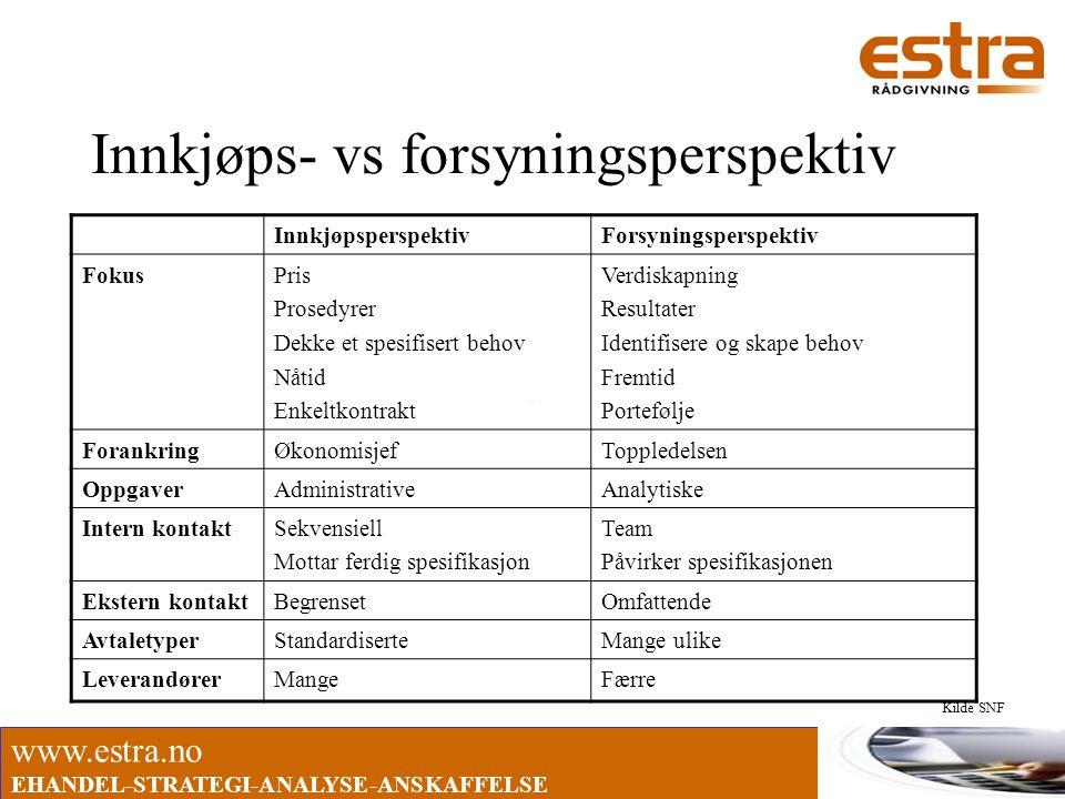Innkjøps- vs forsyningsperspektiv