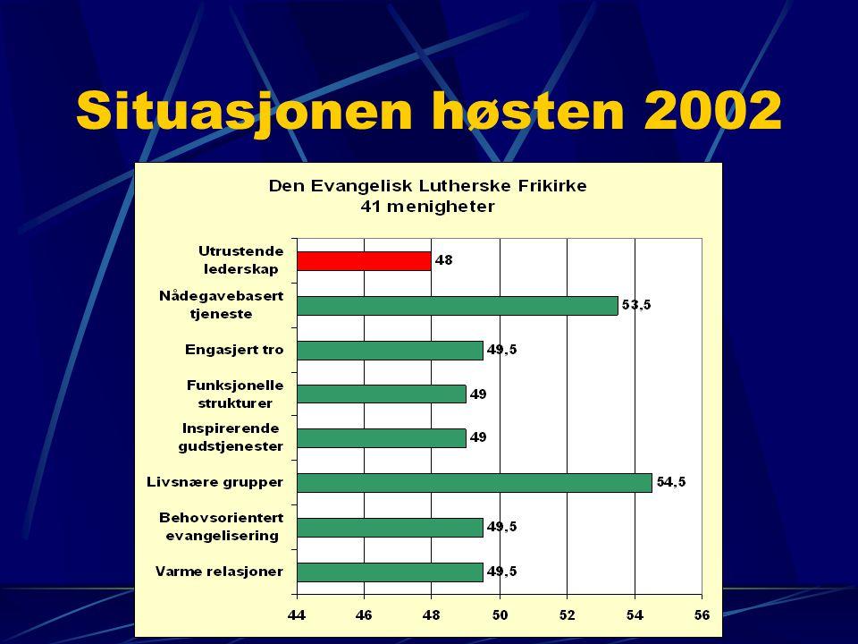 Situasjonen høsten 2002