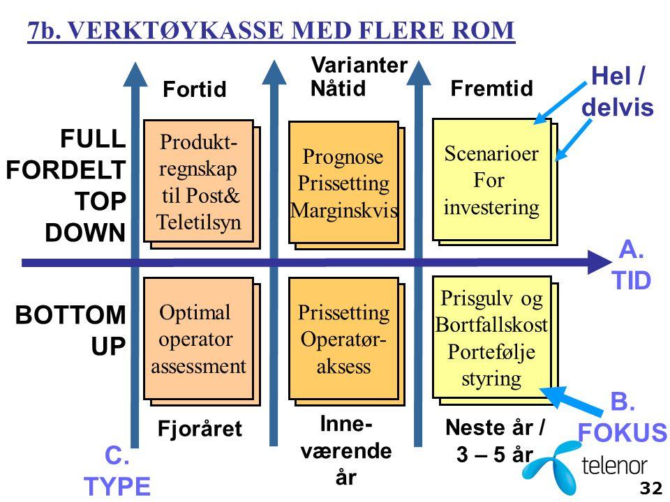 Hel / delvis A. TID B. FOKUS C. TYPE