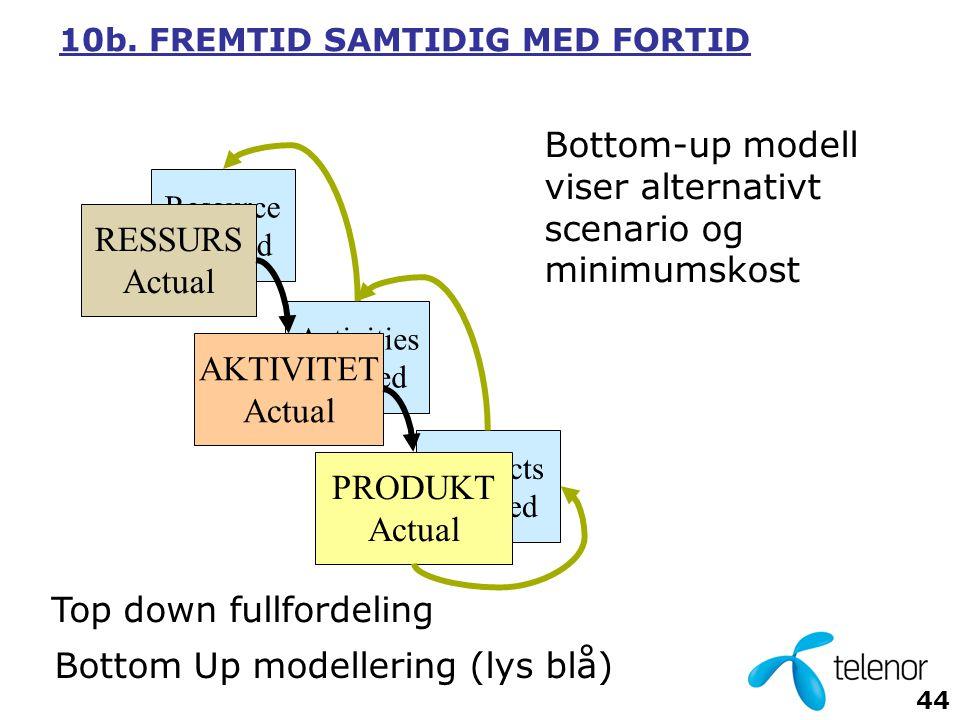 Bottom-up modell viser alternativt scenario og minimumskost