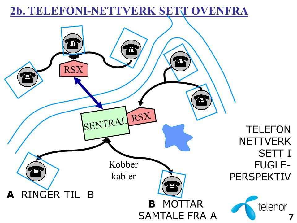 2b. TELEFONI-NETTVERK SETT OVENFRA