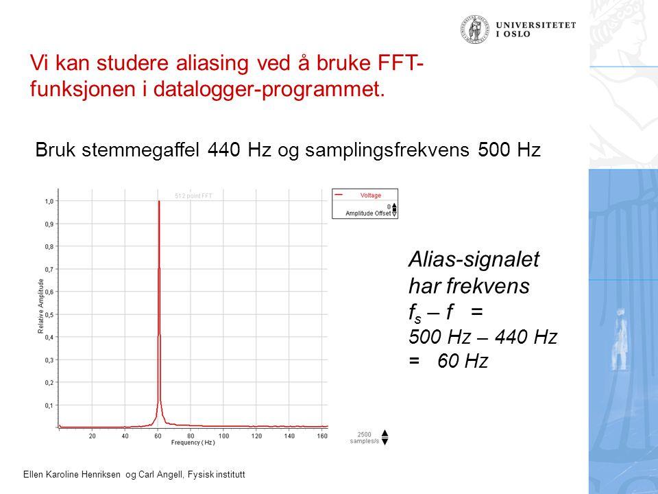 Alias-signalet har frekvens fs – f =