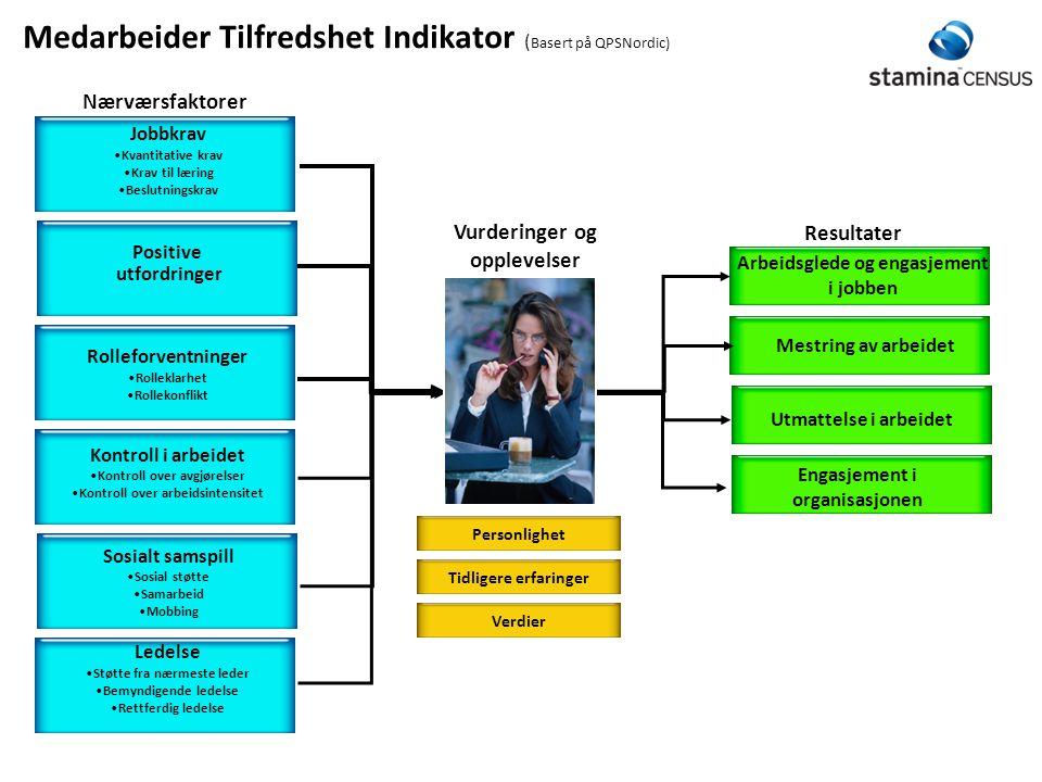 Medarbeider Tilfredshet Indikator (Basert på QPSNordic)