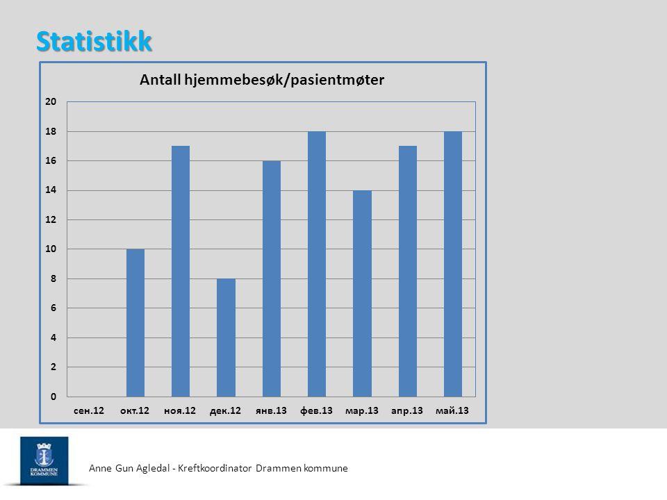 Statistikk Anne Gun Agledal - Kreftkoordinator Drammen kommune