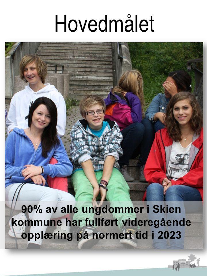 Hovedmålet 90% av alle ungdommer i Skien kommune har fullført videregående opplæring på normert tid i 2023.