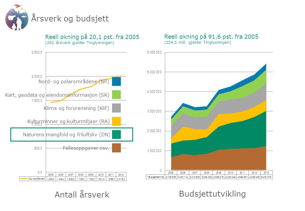 Årsverk og budsjett Budsjettutvikling Antall årsverk