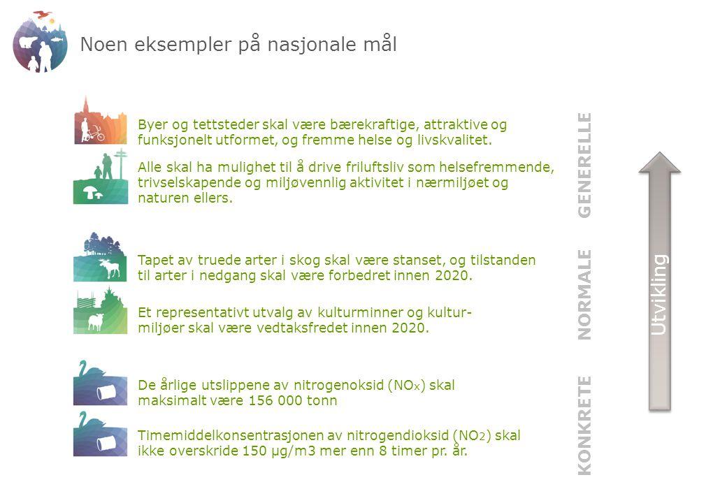 Noen eksempler på nasjonale mål