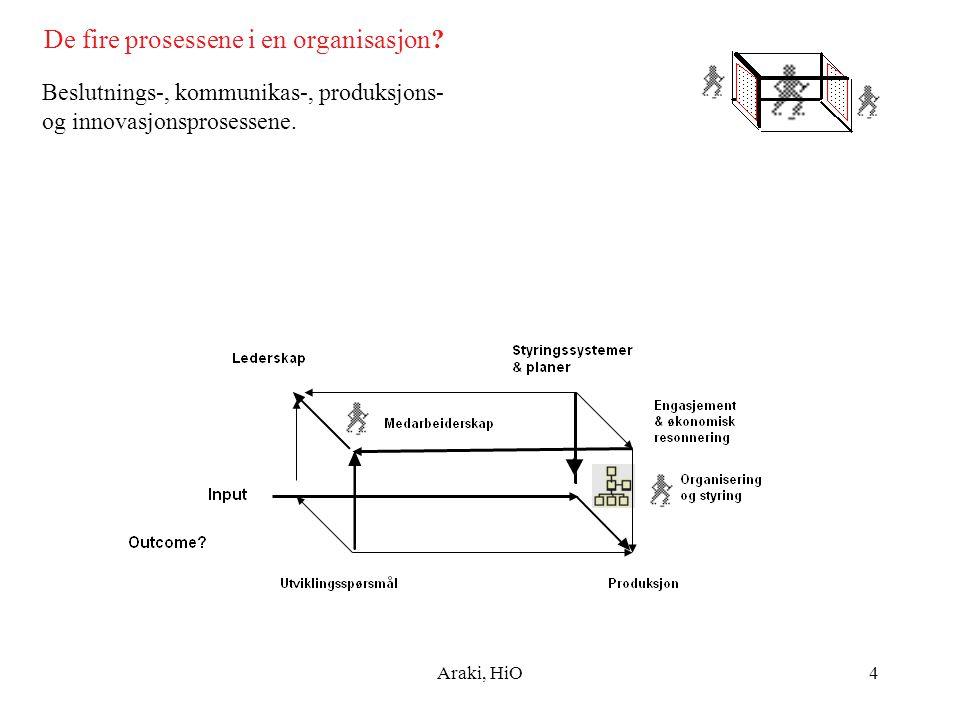 De fire prosessene i en organisasjon