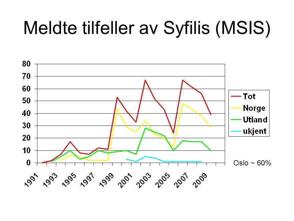 Meldte tilfeller av Syfilis (MSIS)