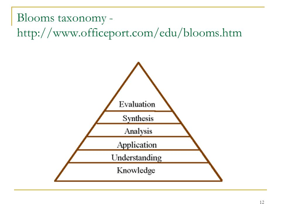 Blooms taxonomy - http://www.officeport.com/edu/blooms.htm