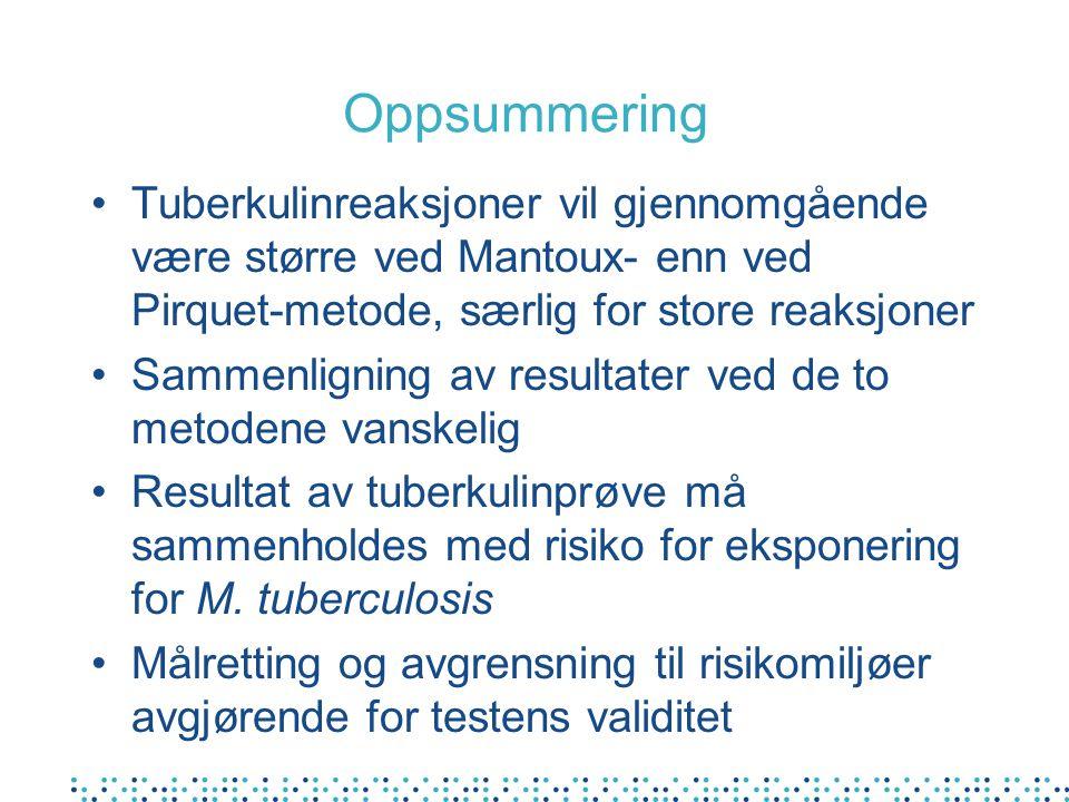 Oppsummering Tuberkulinreaksjoner vil gjennomgående være større ved Mantoux- enn ved Pirquet-metode, særlig for store reaksjoner.
