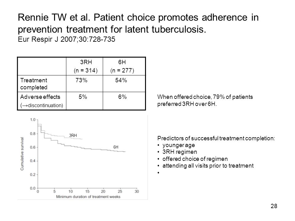 Rennie TW et al. Patient choice promotes adherence in prevention treatment for latent tuberculosis. Eur Respir J 2007;30:728-735